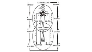 martabat-alam-tujuh-2